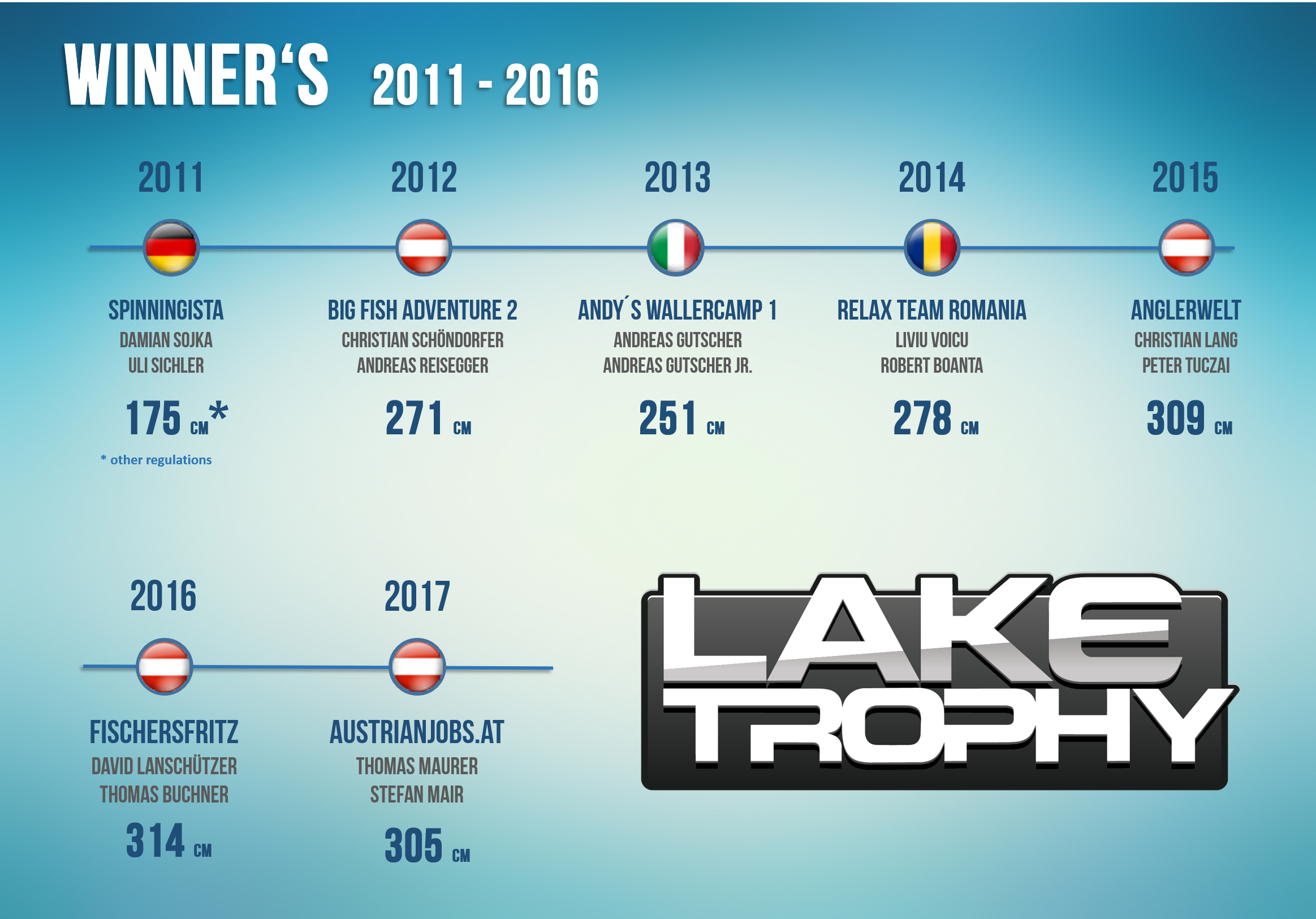 the results collected since 2011 | Lake Trophy